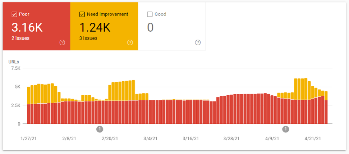 Page Experience section added to Google Search Console